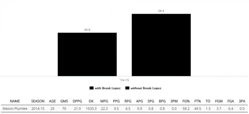 Making Sense of NBA Stats: Importance of Point Per Shot